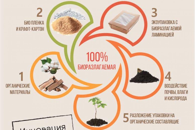 Высокоэффективная линейка биоразлагаемой упаковки